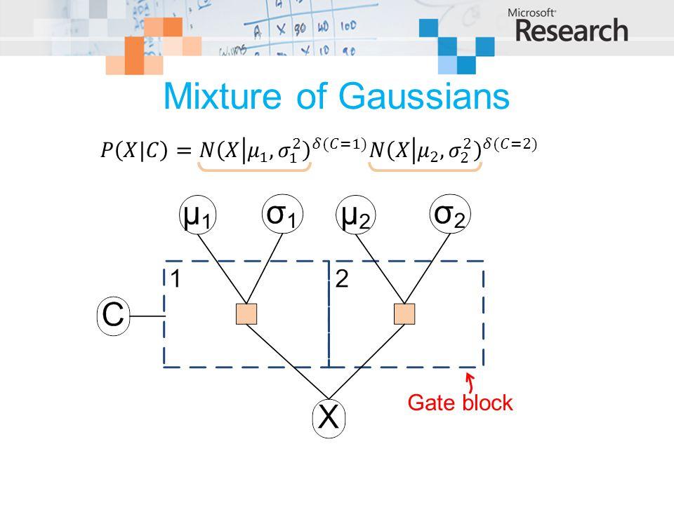 Mixture of Gaussians Gate block