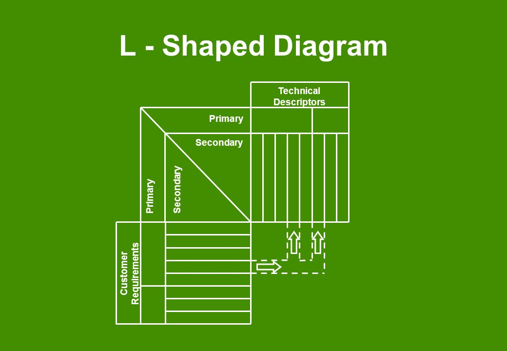 L - Shaped Diagram Customer Requirements Technical Descriptors Primary Secondary
