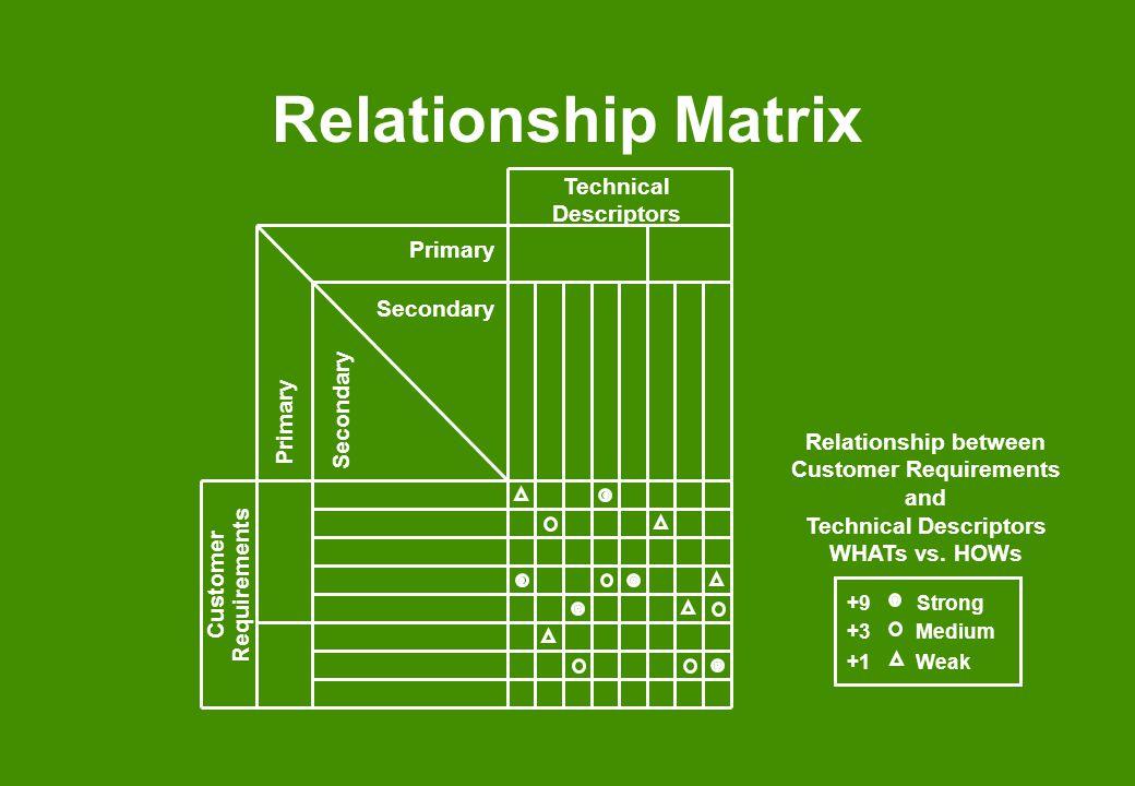 Relationship Matrix Customer Requirements Technical Descriptors Primary Secondary Relationship between Customer Requirements and Technical Descriptors
