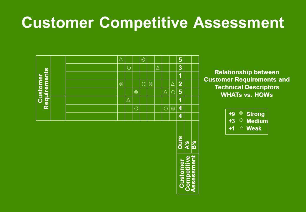 Customer Competitive Assessment Customer Requirements Customer Competitive Assessment Ours As Bs 5312514453125144 Relationship between Customer Requir