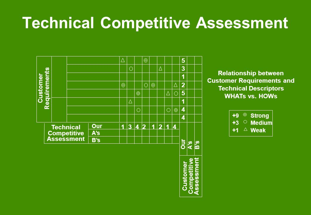 1 3 4 2 1 2 1 4 Technical Competitive Assessment Customer Requirements Customer Competitive Assessment Our As Bs 5312514453125144 Relationship between