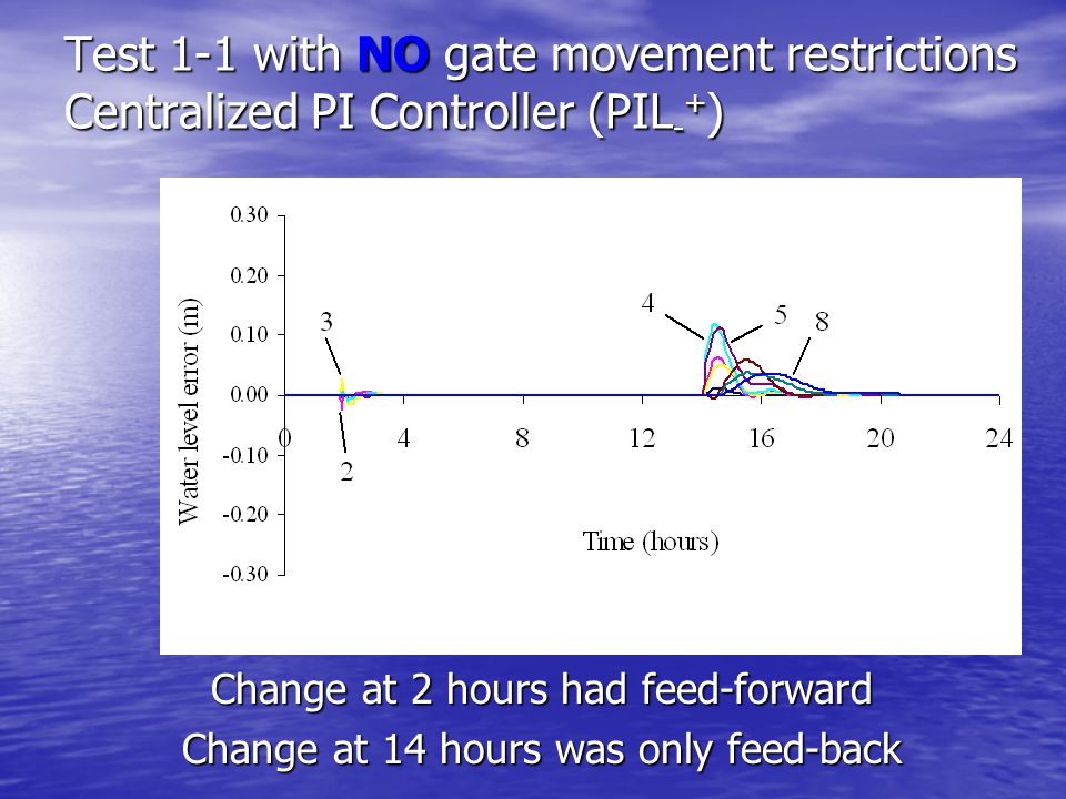 Test 1-1 with NO gate movement restrictions Centralized PI Controller (PIL - + ) Change at 2 hours had feed-forward Change at 14 hours was only feed-back