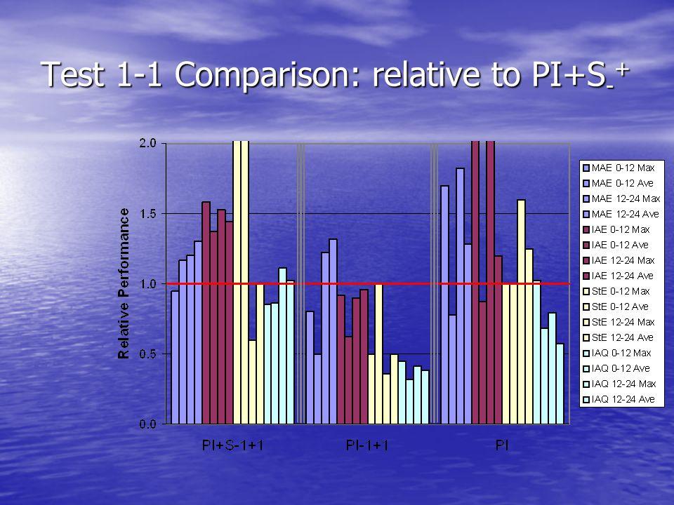 Test 1-1 Comparison: relative to PI+S - +