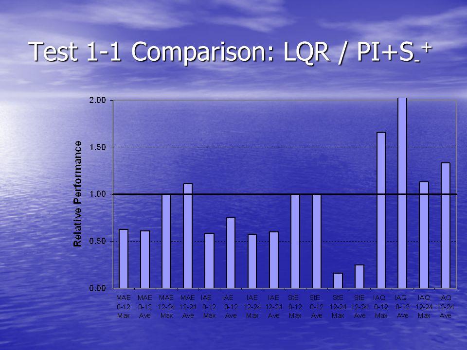 Test 1-1 Comparison: LQR / PI+S - +