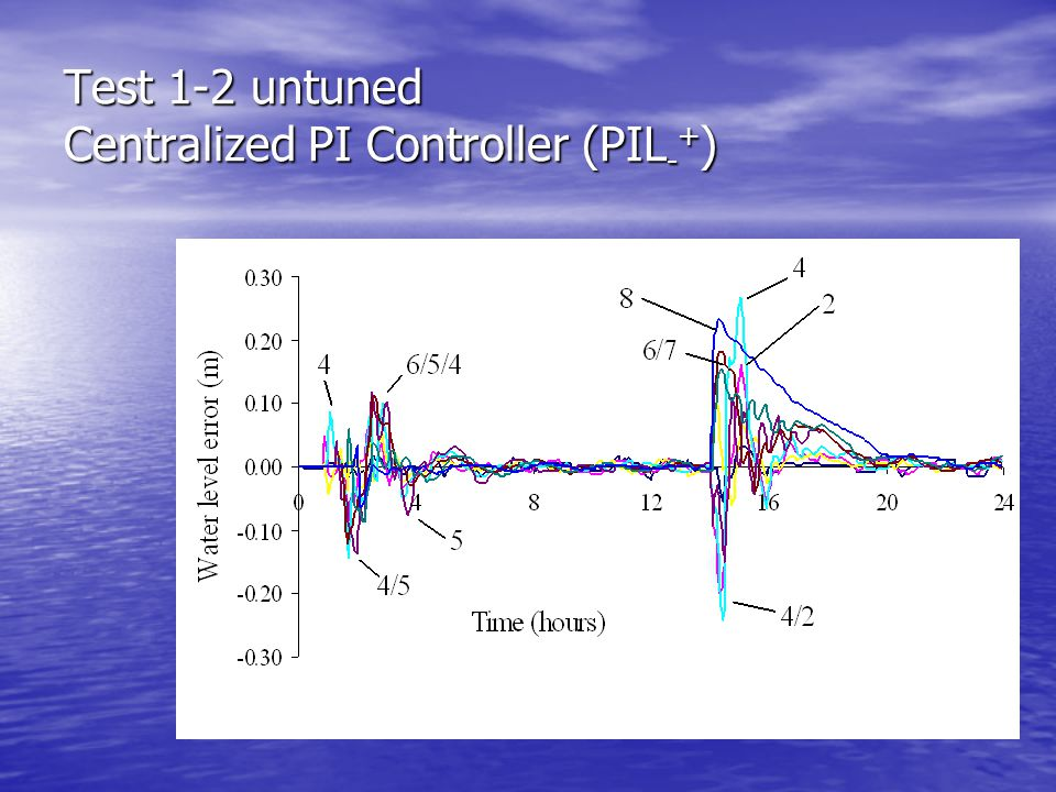Test 1-2 untuned Centralized PI Controller (PIL - + )