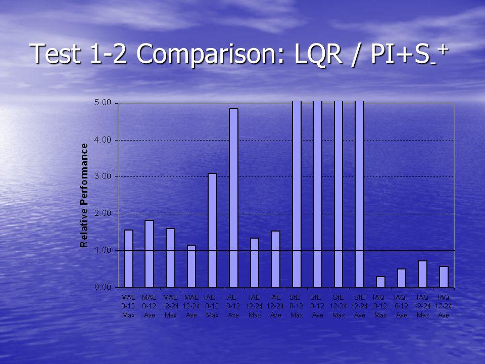 Test 1-2 Comparison: LQR / PI+S - +