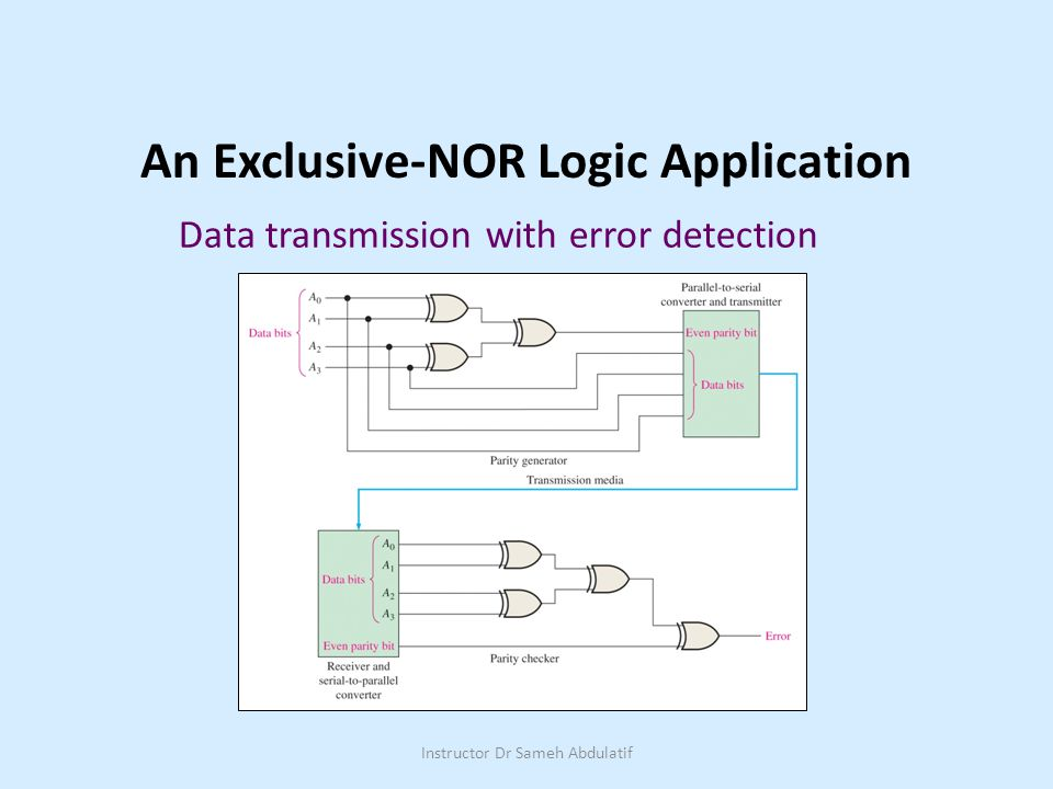 Ch.4 Summary An Exclusive-NOR Logic Application Data transmission with error detection Instructor Dr Sameh Abdulatif