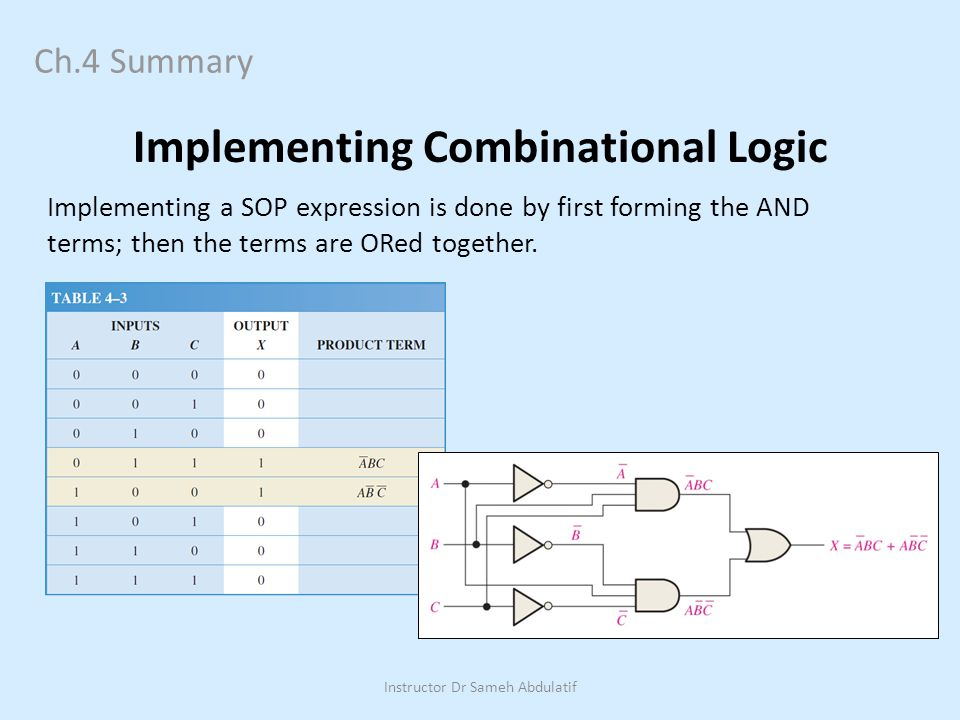 Ch.4 Summary Implementing Combinational Logic Implementing a SOP expression is done by first forming the AND terms; then the terms are ORed together.