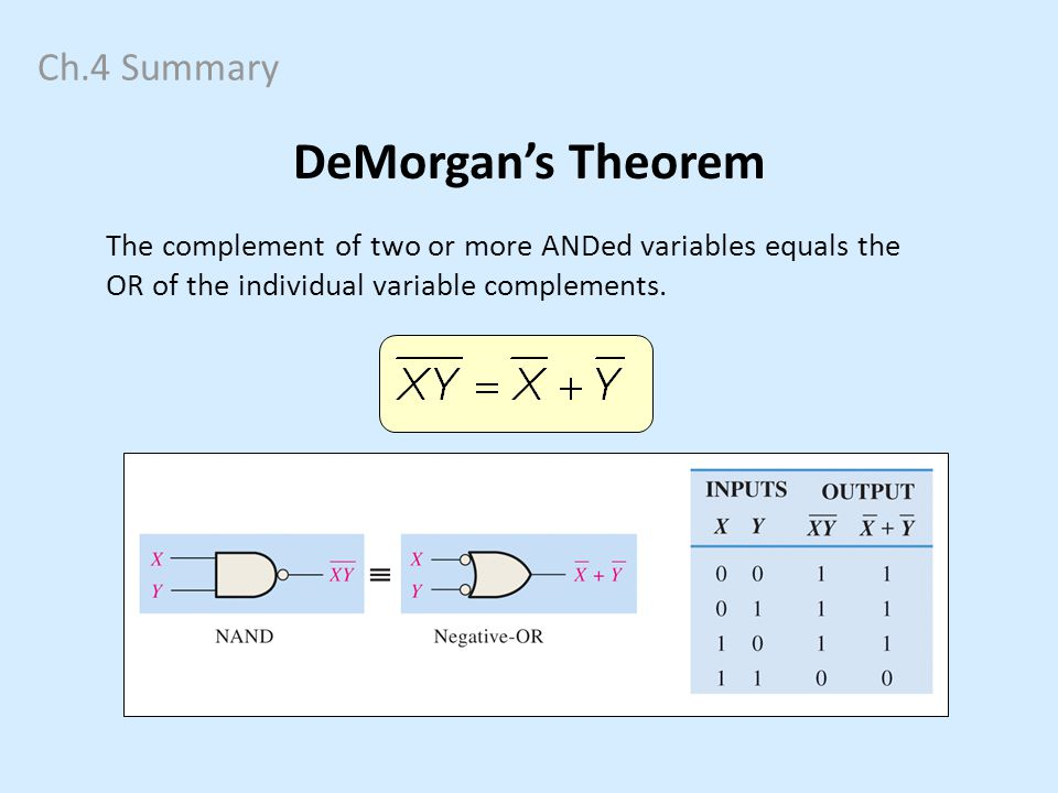 Ch.4 Summary DeMorgans Theorem The complement of two or more ANDed variables equals the OR of the individual variable complements.
