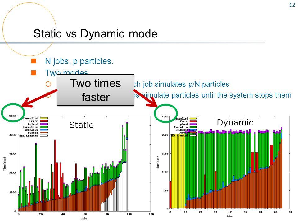 12 N jobs, p particles.