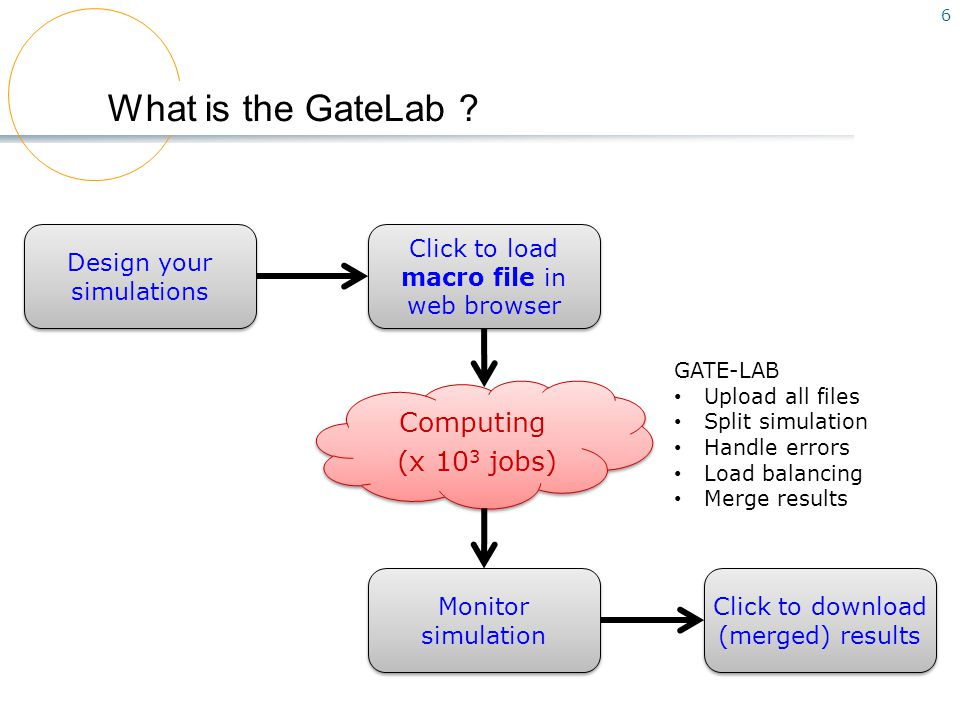 7 One example From the GATE-LAB (VIP): Specific input parser Submission options: mode + GATE release Specific job monitoring Specific output merger
