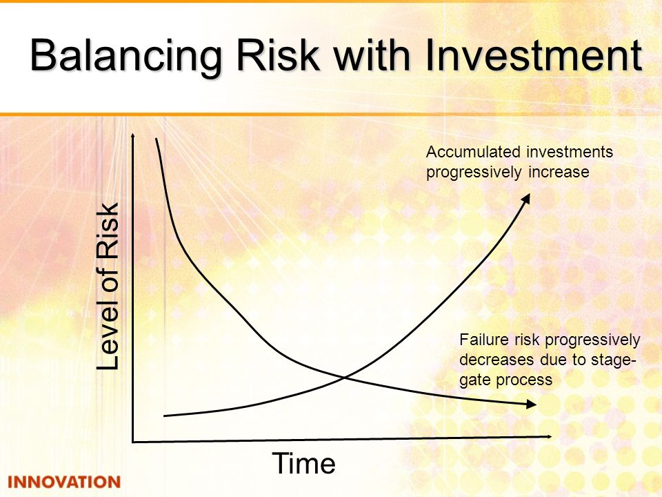 Balancing Risk with Investment Level of Risk Time Failure risk progressively decreases due to stage- gate process Accumulated investments progressivel
