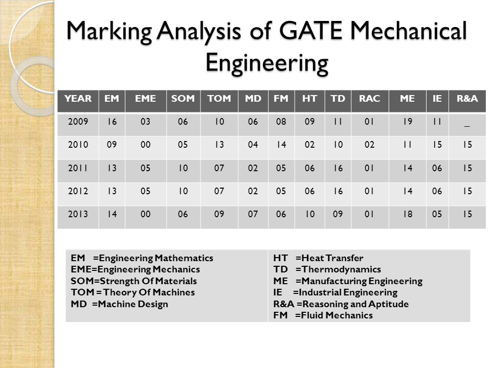 Marking Analysis of GATE Mechanical Engineering YEAREMEMESOMTOMMDFMHTTDRACMEIER&A _ EM =Engineering Mathematics EME=Engineering Mechanics SOM=Strength Of Materials TOM = Theory Of Machines MD =Machine Design HT =Heat Transfer TD =Thermodynamics ME =Manufacturing Engineering IE =Industrial Engineering R&A =Reasoning and Aptitude FM =Fluid Mechanics