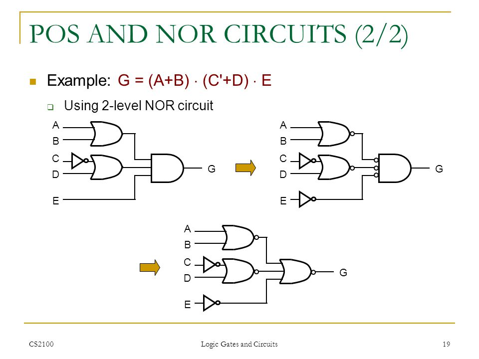 CS2100 Logic Gates and Circuits 19 POS AND NOR CIRCUITS (2/2) Example: G = (A+B) (C'+D) E Using 2-level NOR circuit G A B D C E G A B D C E G A B D C