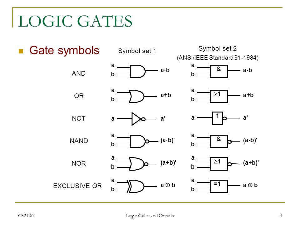 CS2100 Logic Gates and Circuits 4 LOGIC GATES Gate symbols abab a b abab a+b aa' abab (a+b)' abab (a b)' abab a b abab & abab a+b 1 aa' 1 abab (a b)'