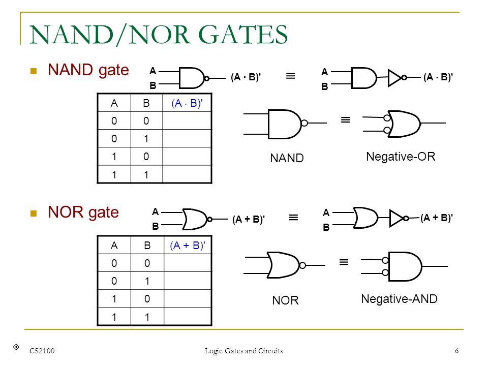 CS2100 Logic Gates and Circuits 6 NAND/NOR GATES NAND gate AB (A B)' 00 01 10 11 ABAB ABAB NAND Negative-OR NOR gate ABAB (A + B)' ABAB AB 00 01 10 11