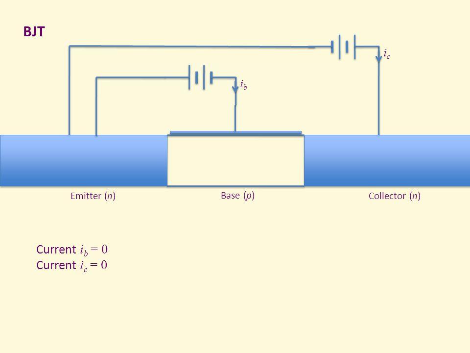BJT Collector (n)Emitter (n) Base (p) icic ibib Current i b = 0 Current i c = 0