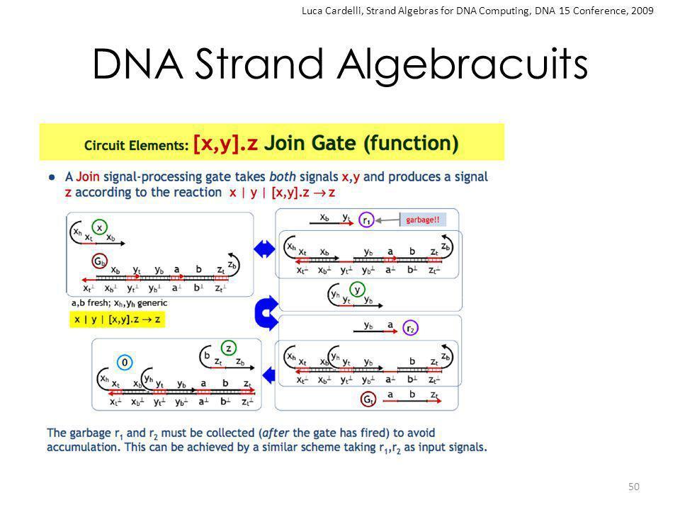 DNA Strand Algebracuits 50 Luca Cardelli, Strand Algebras for DNA Computing, DNA 15 Conference, 2009