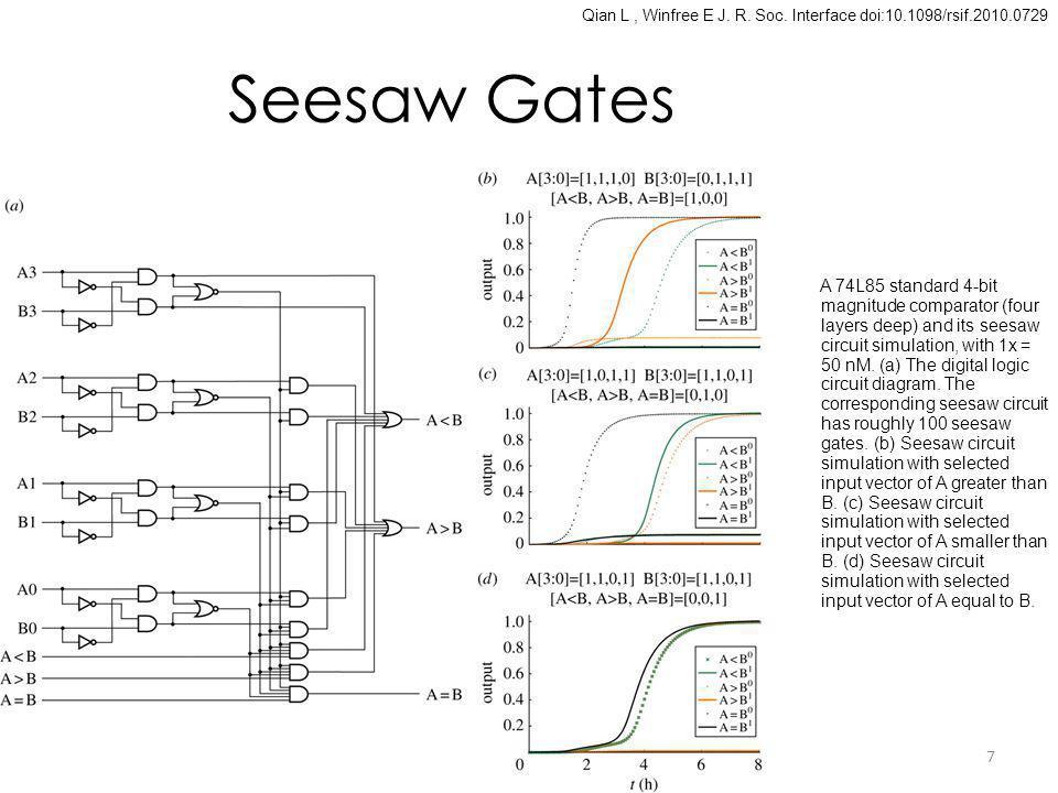 Seesaw Gates Qian L, Winfree E J. R. Soc.