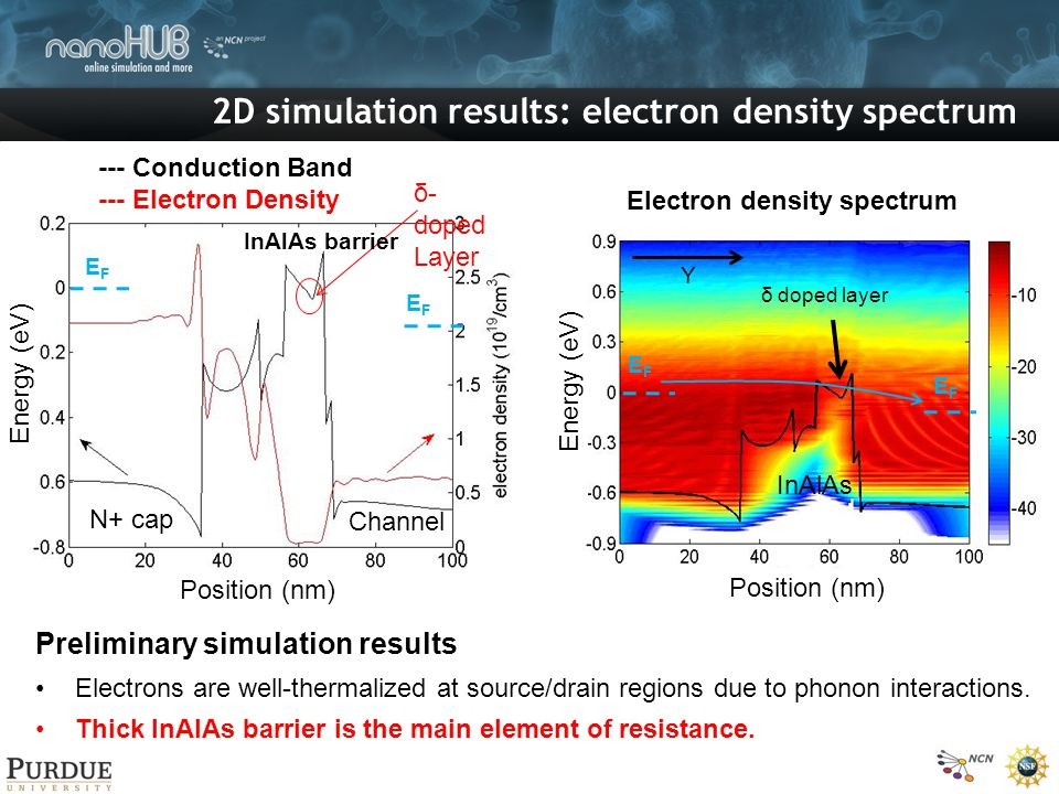EFEF EFEF Electron density spectrum Preliminary simulation results Electrons are well-thermalized at source/drain regions due to phonon interactions.