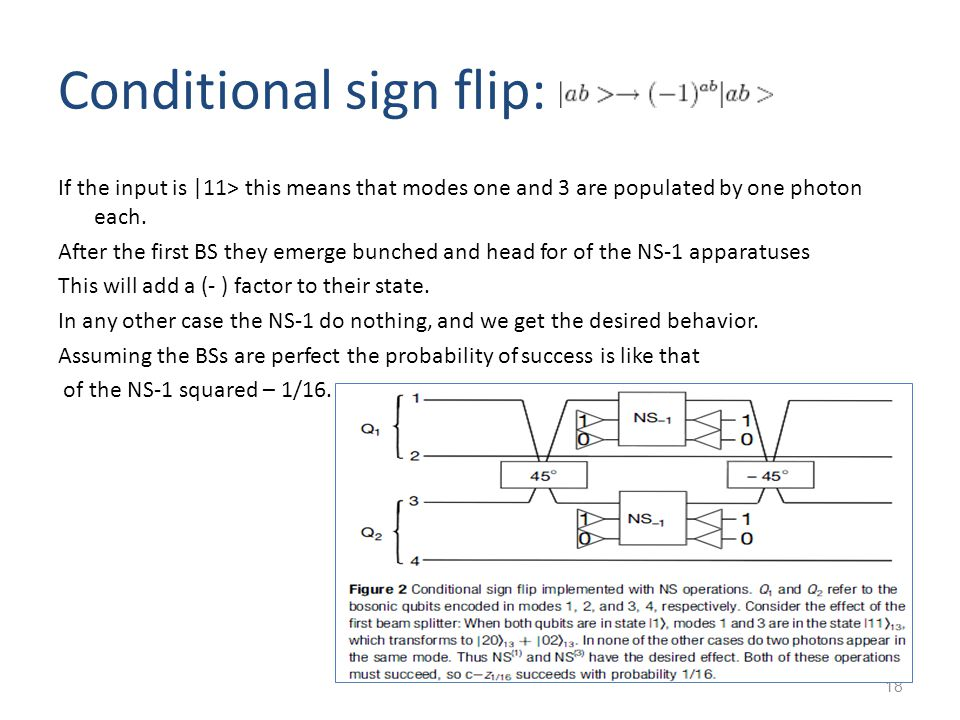 18 Conditional sign flip: If the input is |11> this means that modes one and 3 are populated by one photon each.