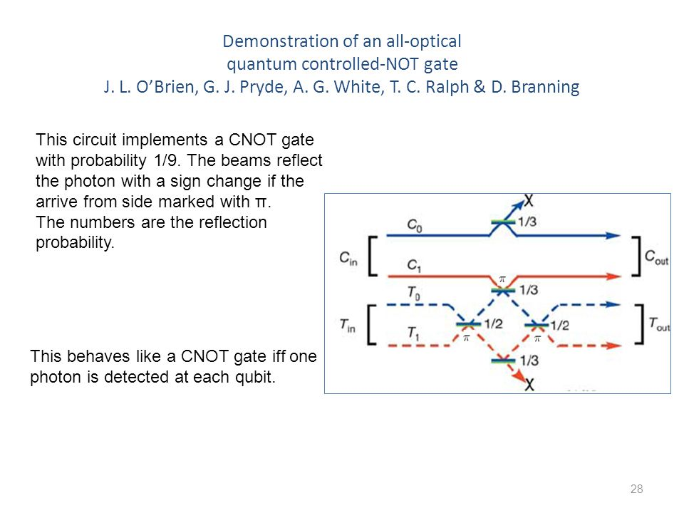 28 Demonstration of an all-optical quantum controlled-NOT gate J.