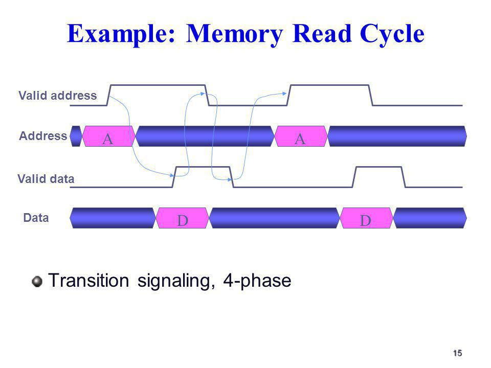 15 Example: Memory Read Cycle Transition signaling, 4-phase Valid address Address Valid data Data AA DD