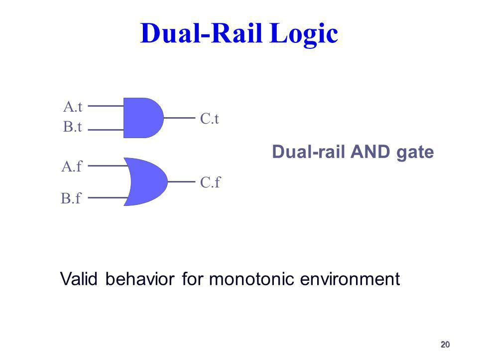 20 Dual-Rail Logic A.t A.f B.t B.f C.t C.f Dual-rail AND gate Valid behavior for monotonic environment