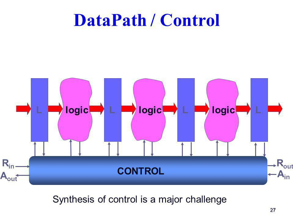 27 DataPath / Control LLLLlogic R in R out CONTROL A in A out Synthesis of control is a major challenge