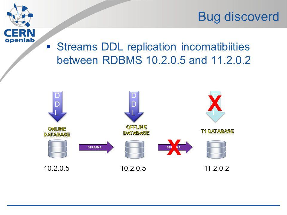 Bug discoverd Streams DDL replication incomatibiities between RDBMS 10.2.0.5 and 11.2.0.2 STREAMS DDLDDL DDLDDL DDLDDL DDLDDL DDLDDL DDLDDL X X DDLDDL DDLDDL 10.2.0.5 11.2.0.2