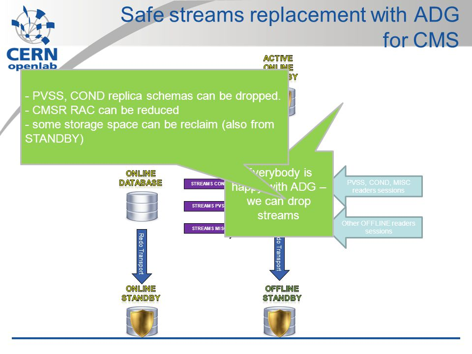 Safe streams replacement with ADG for CMS Redo Transport STREAMS PVSS STREAMS COND STREAMS MISC Redo Transport Other OFFLINE readers sessions PVSS, COND, MISC readers sessions Everybody is happy with ADG – we can drop streams - PVSS, COND replica schemas can be dropped.