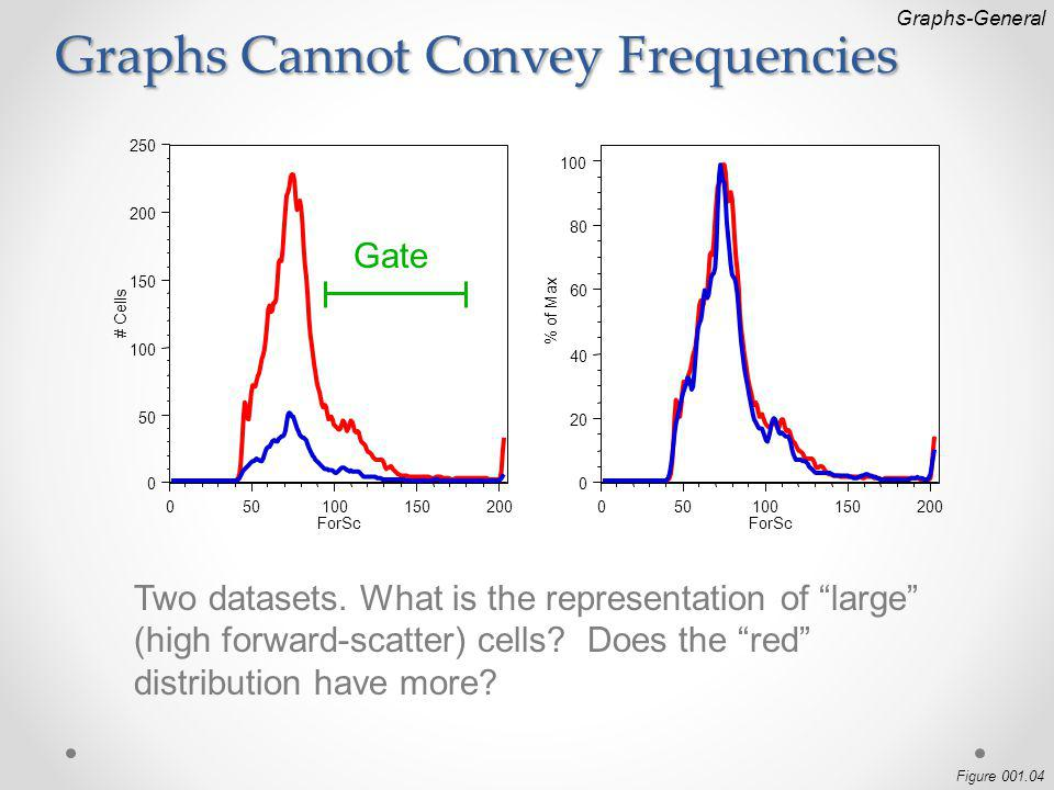 Graphs Cannot Convey Frequencies Graphs-General 050100150200 ForSc 0 20 40 60 80 100 % of Max 050100150200 ForSc 0 50 100 150 200 250 # Cells Gate Two datasets.