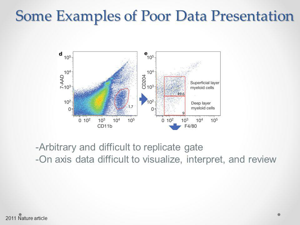 2011 Nature article Some Examples of Poor Data Presentation -Arbitrary and difficult to replicate gate -On axis data difficult to visualize, interpret, and review