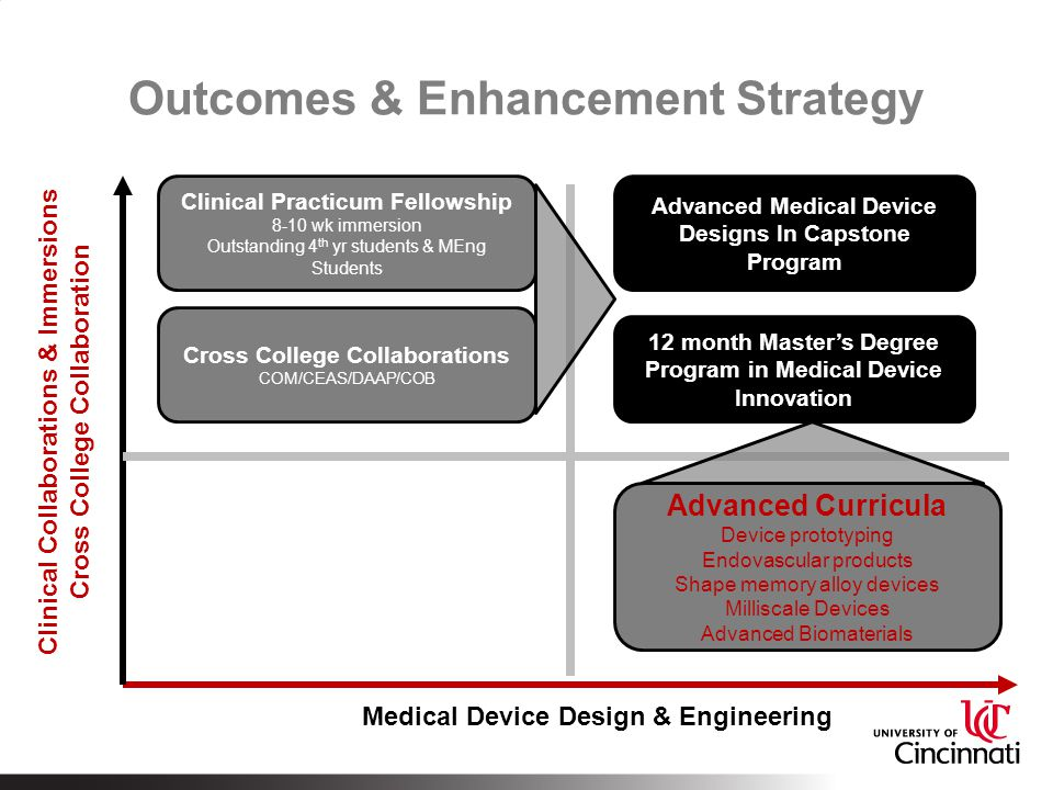 Outcomes & Enhancement Strategy Clinical Practicum Fellowship 8-10 wk immersion Outstanding 4 th yr students & MEng Students Advanced Curricula Device