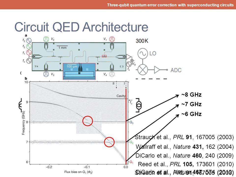 Roadmap Three-qubit quantum error correction with superconducting circuits