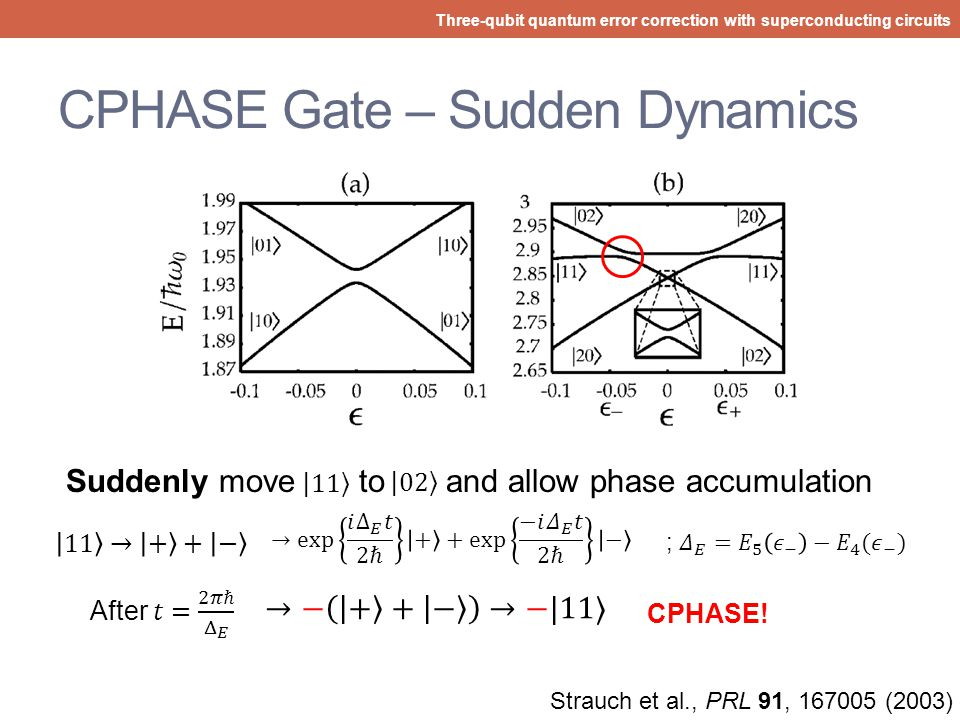 CPHASE Gate – Energy Levels Three-qubit quantum error correction with superconducting circuits Experimental detuning parameter relates the normalized