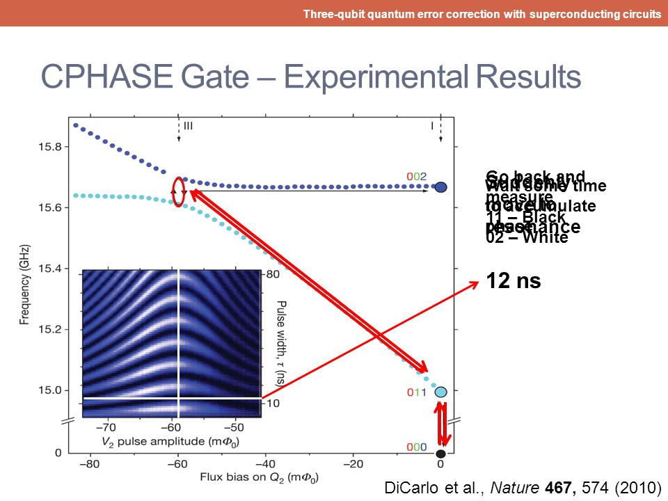 CPHASE Gate – Sudden Dynamics Three-qubit quantum error correction with superconducting circuits Suddenly move to and allow phase accumulation CPHASE!