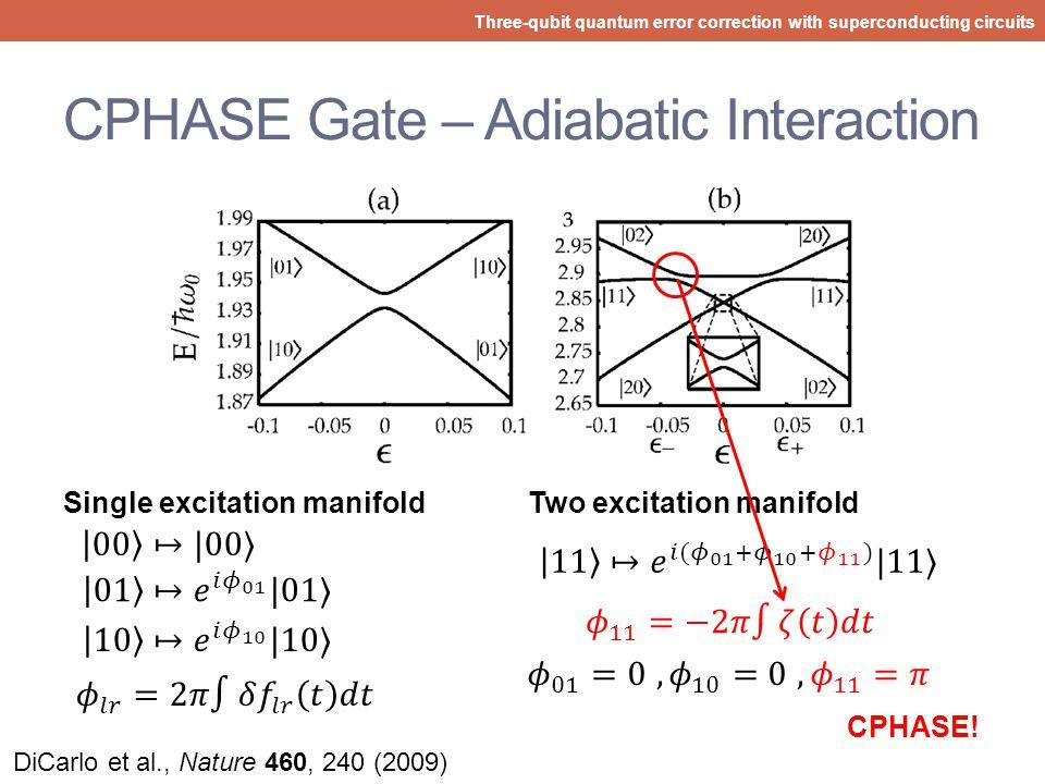 CPHASE Gate – Experimental Results Three-qubit quantum error correction with superconducting circuits 12 ns! DiCarlo et al., Nature 467, 574 (2010) Su
