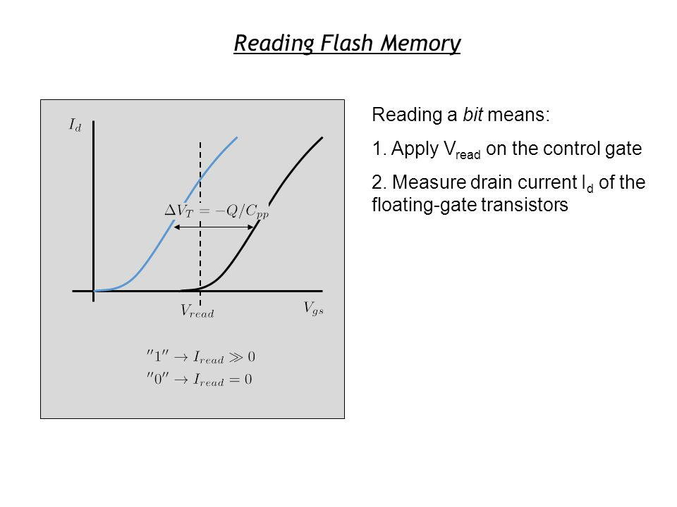 Reading a bit means: 1. Apply V read on the control gate 2. Measure drain current I d of the floating-gate transistors Reading Flash Memory