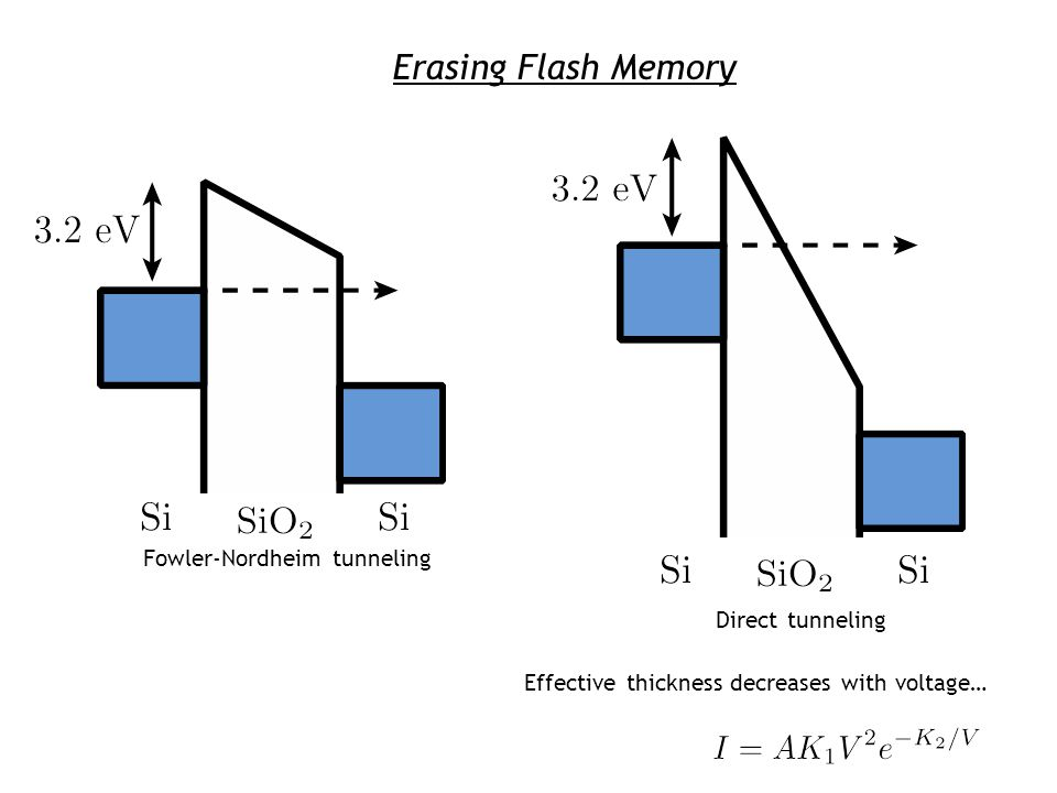 Erasing Flash Memory Direct tunneling Fowler-Nordheim tunneling Effective thickness decreases with voltage…