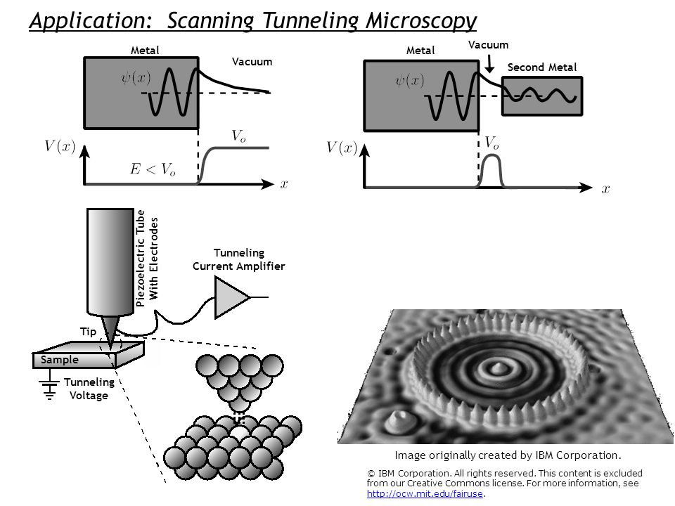 Application: Scanning Tunneling Microscopy Metal Vacuum Metal Second Metal Vacuum Sample Tunneling Voltage Tunneling Current Amplifier Piezoelectric T