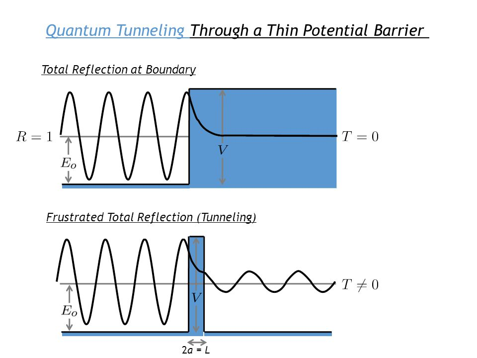 Quantum Tunneling Through a Thin Potential Barrier Total Reflection at Boundary Frustrated Total Reflection (Tunneling) 2a = L