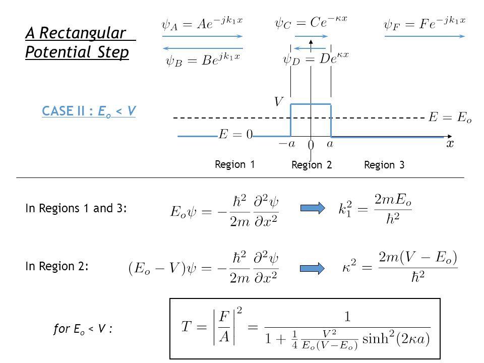 CASE II : E o < V Region 1 Region 2Region 3 In Regions 1 and 3: In Region 2: A Rectangular Potential Step for E o < V :