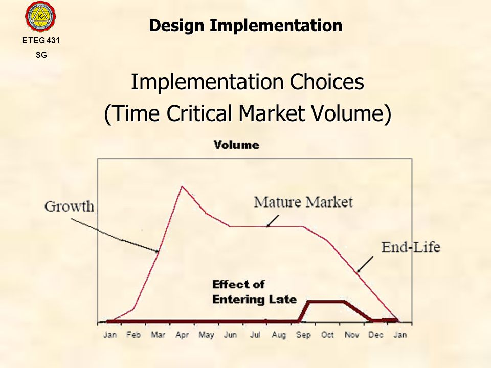 Design Implementation Implementation Choices (Time Critical Market Volume) ETEG 431 SG
