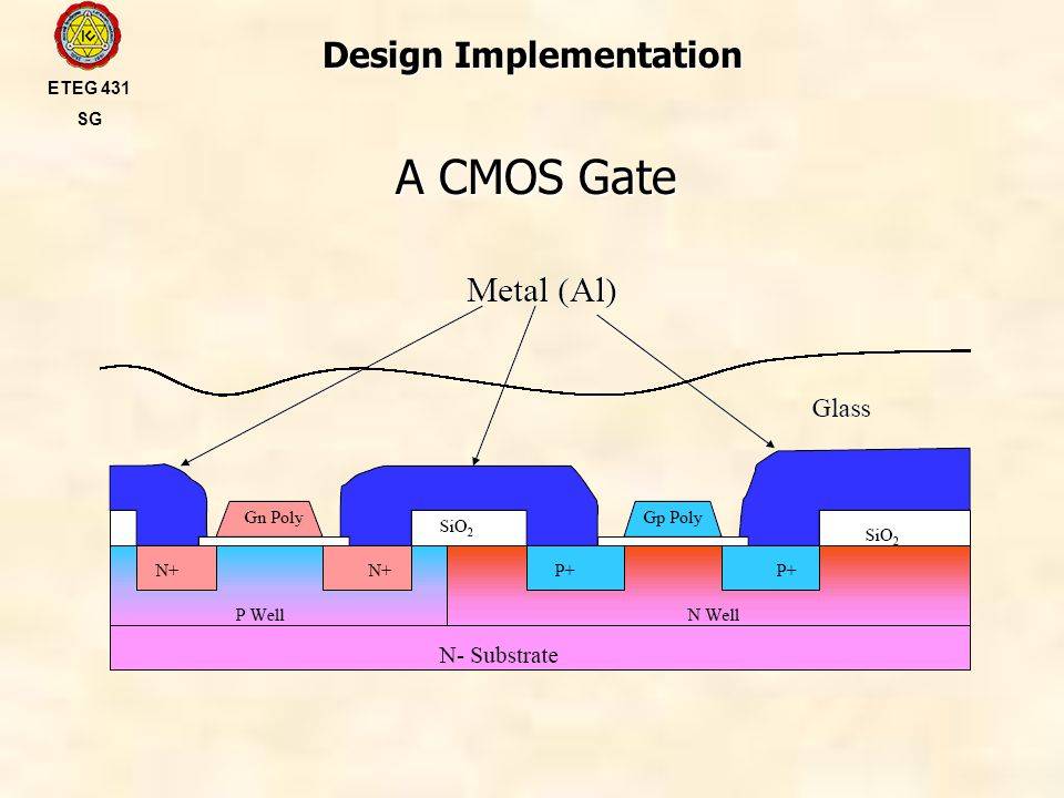 Design Implementation P Well (NMOS): As viewed from above ETEG 431 SG
