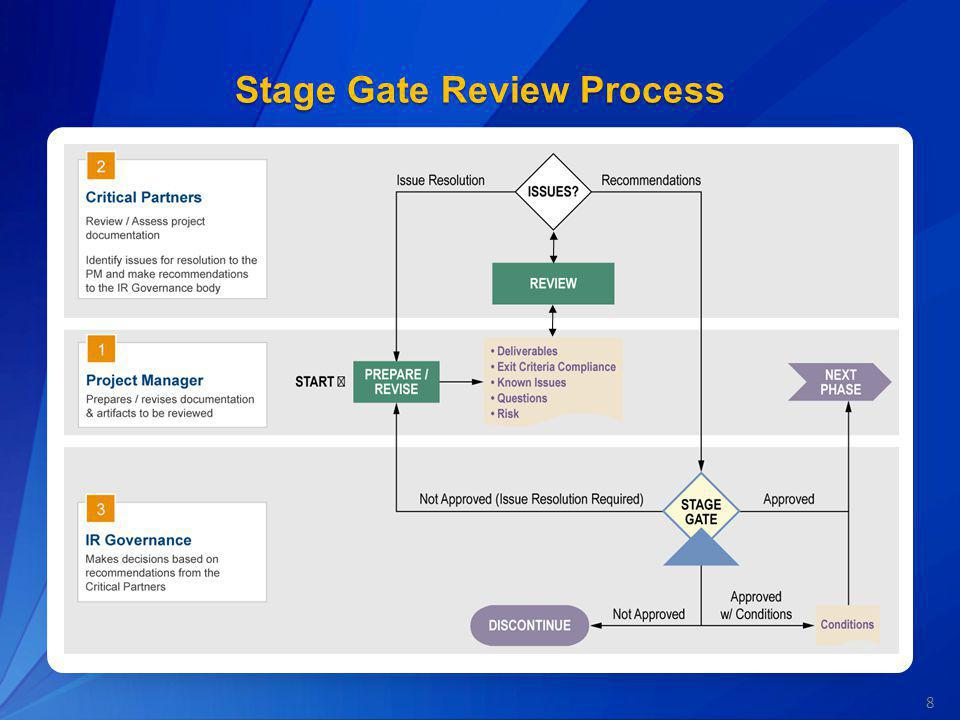 Stage Gate Review Process – Roles & Functions Stage Gate Review Lead (CPIC) Schedules Stage Gate meeting and communicates the schedule with other participants Collects / distributes the appropriate documentation Ensures that the Stage Gate Review purpose is achieved and agreed upon next steps Coordinates with IT Governance organization or delegated authority regarding Stage Gate Presents findings and recommendations from Critical Partners to the IT Governance organization or delegated authority IT Governance Organization or delegated authority Decision authority to pass the project to the next phase Reviews recommendations from the Critical Partners designated points of the EPLC Defines standard for remediation passage IT Project Manager Certifies that the project is prepared for the Stage Gate Review Ensures Project Reviews have been conducted Requests scheduling from the appropriate Stage Gate Review Lead Provides deliverables to the Stage Gate Review Lead Integrated Project Team Including Critical Partners Evaluate project deliverables and activities to form recommendations on whether the project should proceed to the next phase Participate in the Stage Gate Review meetings Monitor corrective action and approves upon completion to allow the project to advance to the next gate Others to Consider Project Team Members End Users Development Teams Support Teams External Partners