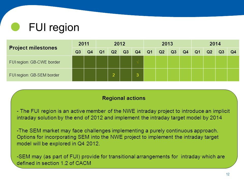12 FUI region Project milestones 2011201220132014 Q3Q4Q1Q2Q3Q4Q1Q2Q3Q4Q1Q2Q3Q4 FUI region: GB-CWE border FUI region: GB-SEM border23 Regional actions - The FUI region is an active member of the NWE intraday project to introduce an implicit intraday solution by the end of 2012 and implement the intraday target model by 2014 -The SEM market may face challenges implementing a purely continuous approach.