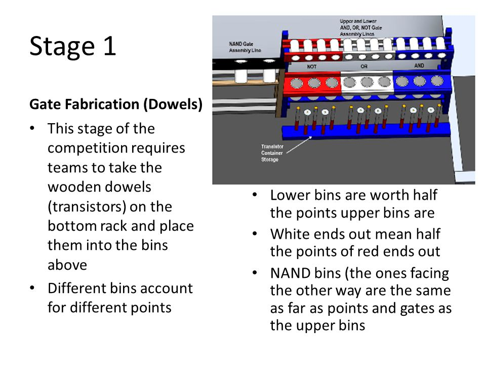 Gatekeeper Transistor Values --Gate Fabrication Area-- Gatekeeper Transistor Values --Gate Fabrication Area-- 24 transistors 48 transistors 48 transistors 96 transistors Transistor values for AND, OR and NOT gates Non-painted end Painted end Upper Assembly Line Lower Assembly Line