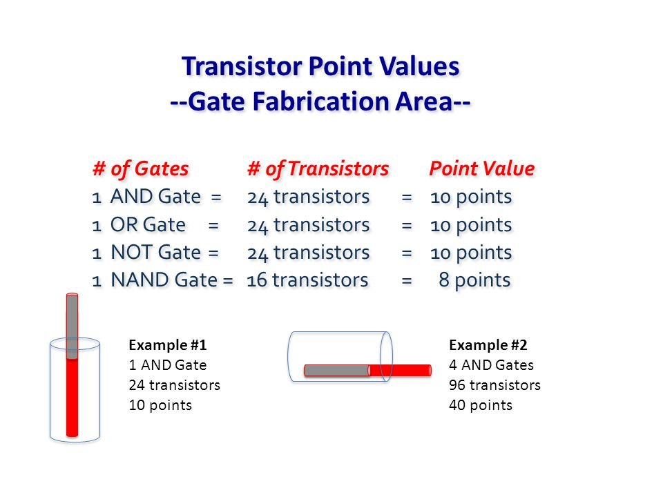 # of Gates# of Transistors Point Value 1 AND Gate =24 transistors = 10 points 1 OR Gate =24 transistors= 10 points 1 NOT Gate =24 transistors= 10 points 1 NAND Gate =16 transistors = 8 points # of Gates# of Transistors Point Value 1 AND Gate =24 transistors = 10 points 1 OR Gate =24 transistors= 10 points 1 NOT Gate =24 transistors= 10 points 1 NAND Gate =16 transistors = 8 points Transistor Point Values --Gate Fabrication Area-- Transistor Point Values --Gate Fabrication Area-- Example #1 1 AND Gate 24 transistors 10 points Example #2 4 AND Gates 96 transistors 40 points