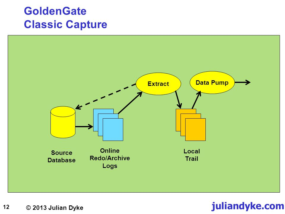 © 2013 Julian Dyke juliandyke.com GoldenGate Classic Capture 12 Extract Data Pump Local Trail Source Database Online Redo/Archive Logs